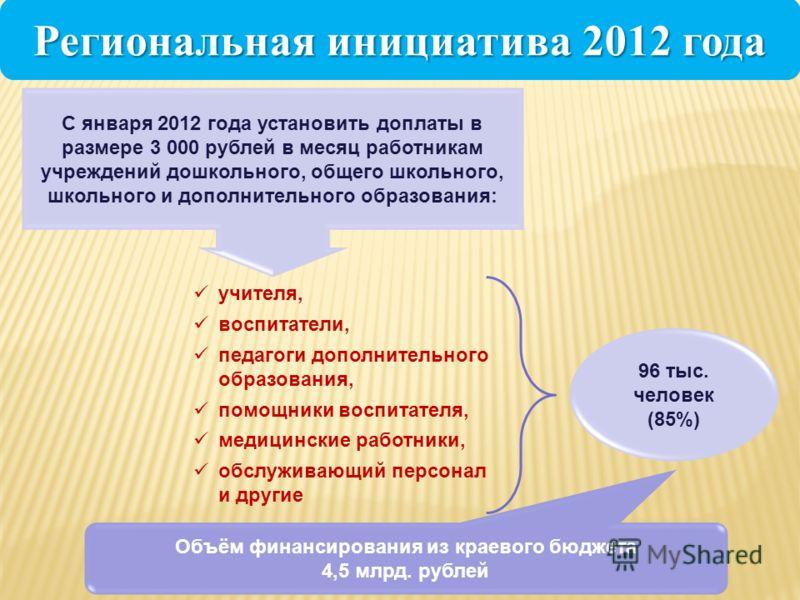 Региональная инициатива 2012 года учителя, воспитатели, педагоги дополнительного образования, помощники воспитателя, медицинские работники, обслуживающий персонал и другие 96 тыс. человек (85%) С января 2012 года установить доплаты в размере 3 000 ру