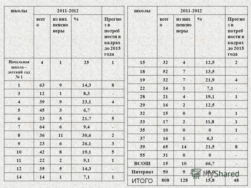школы2011-2012 всег о из них пенсио неры %Прогно з в потреб ности в кадрах до 2015 года Начальная школа – детский сад 1 41251 163914,38 31218,3- 439923,14 54536,7- 623521,75 76469,4- 8361130,62 923626,13 1042819,15 112229,11 1235514,3- 14 17,11 школы