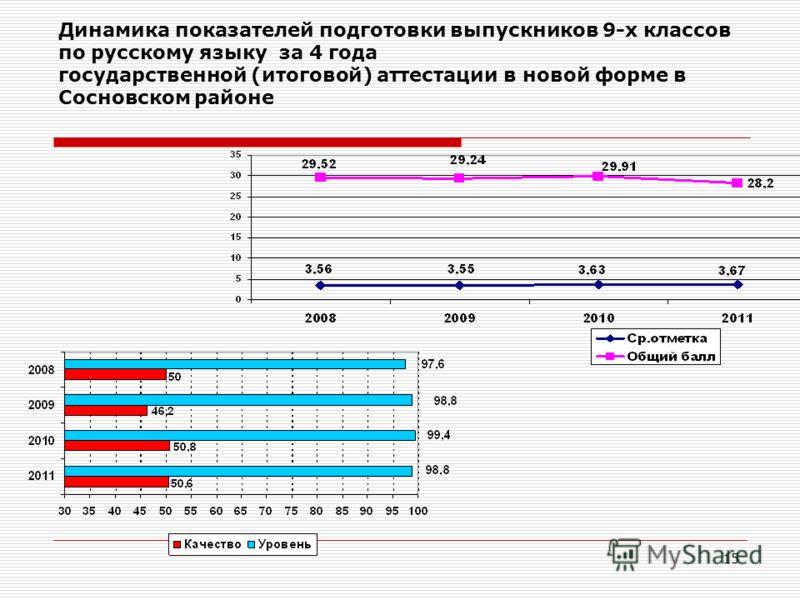 15 Динамика показателей подготовки выпускников 9-х классов по русскому языку за 4 года государственной (итоговой) аттестации в новой форме в Сосновском районе