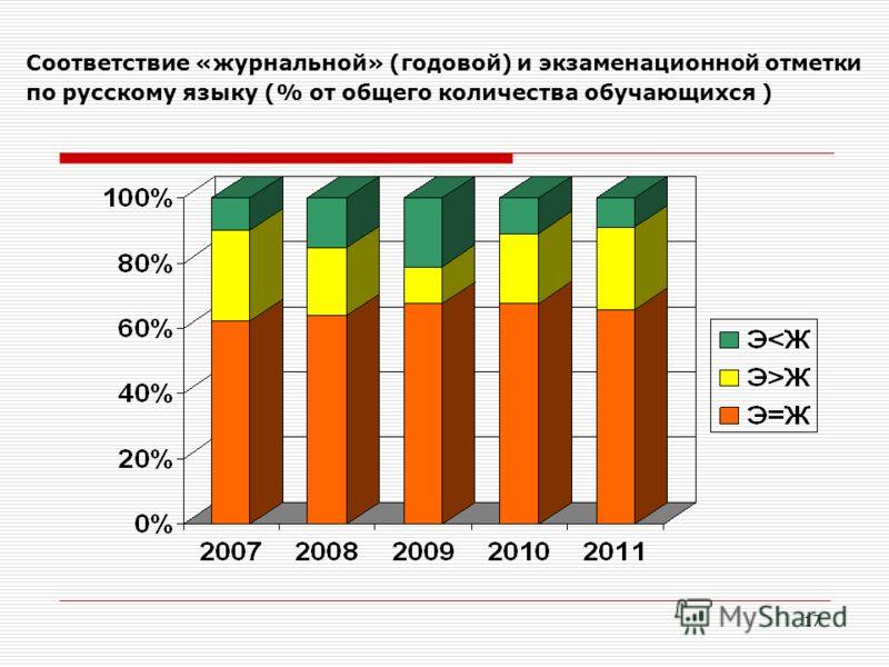 17 Соответствие «журнальной» (годовой) и экзаменационной отметки по русскому языку (% от общего количества обучающихся )