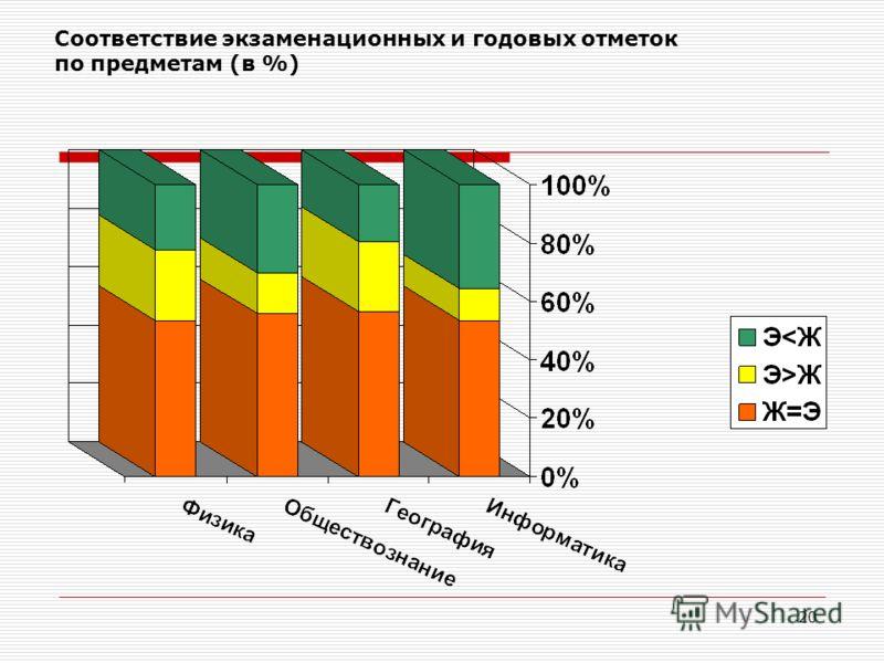 20 Соответствие экзаменационных и годовых отметок по предметам (в %)