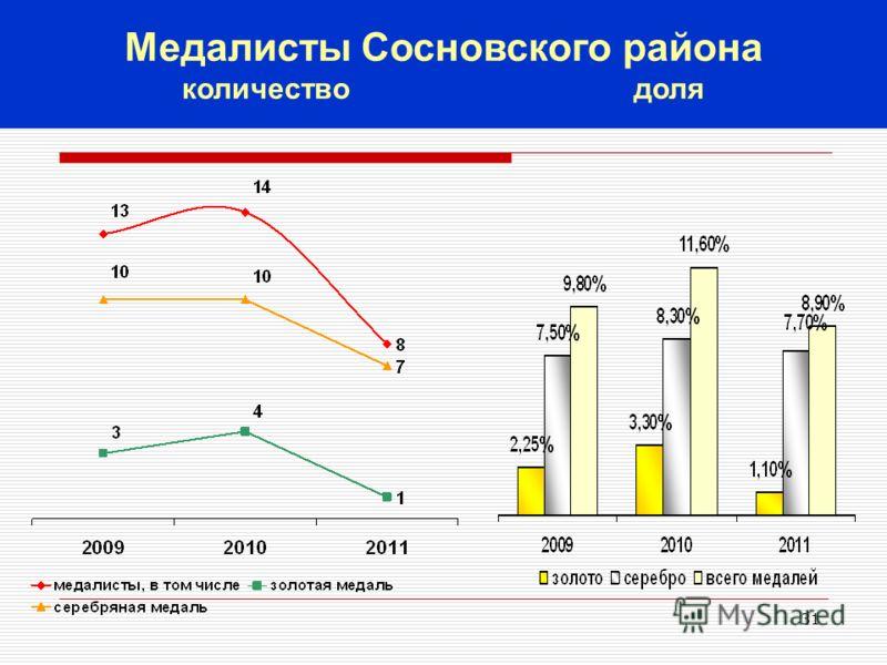 31 Медалисты Сосновского района количество доля