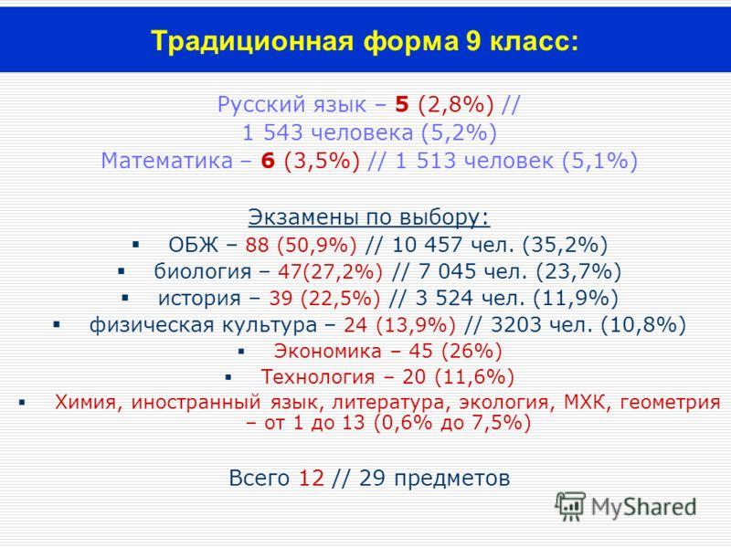 Русский язык – 5 (2,8%) // 1 543 человека (5,2%) Математика – 6 (3,5%) // 1 513 человек (5,1%) Экзамены по выбору: ОБЖ – 88 (50,9%) // 10 457 чел. (35,2%) биология – 47(27,2%) // 7 045 чел. (23,7%) история – 39 (22,5%) // 3 524 чел. (11,9%) физическа
