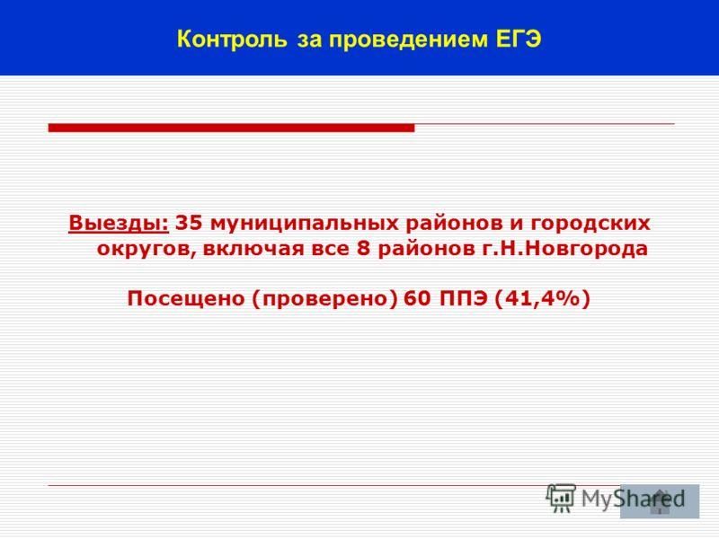 19 Выезды: 35 муниципальных районов и городских округов, включая все 8 районов г.Н.Новгорода Посещено (проверено) 60 ППЭ (41,4%) Контроль за проведением ЕГЭ