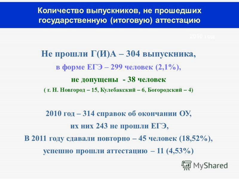 Количество выпускников, не прошедших государственную (итоговую) аттестацию Не прошли Г(И)А – 304 выпускника, в форме ЕГЭ – 299 человек (2,1%), не допущены - 38 человек ( г. Н. Новгород – 15, Кулебакский – 6, Богородский – 4) 2010 год – 314 справок об