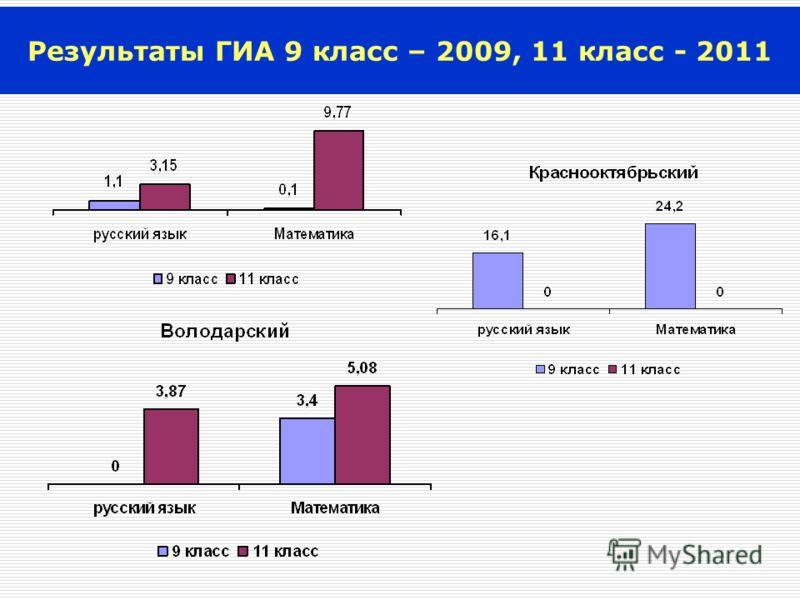 Результаты ГИА 9 класс – 2009, 11 класс - 2011