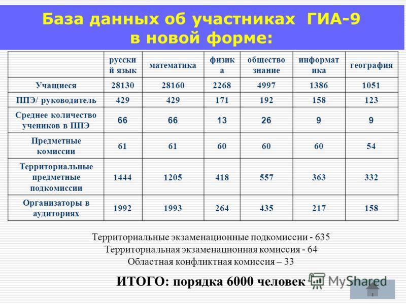 База данных об участниках ГИА-9 в новой форме: русски й язык математика физик а общество знание информат ика география Учащиеся28130281602268499713861051 ППЭ/ руководитель429 171192158123 Среднее количество учеников в ППЭ 66 132699 Предметные комисси