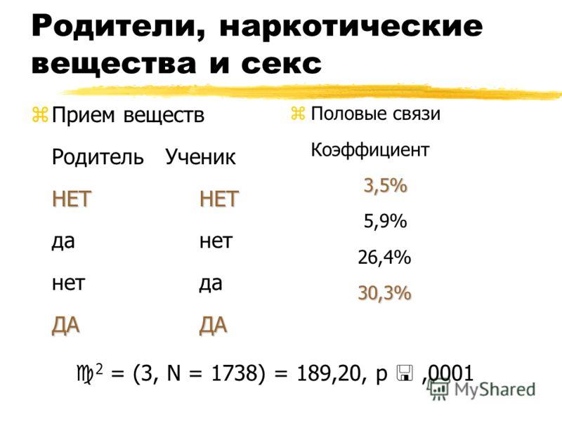 Родители, наркотические вещества и секс НЕТНЕТ ДАДА zПрием веществ Родитель Ученик НЕТНЕТ данет нетда ДАДА 3,5% 30,3% z Половые связи Коэффициент 3,5% 5,9% 26,4% 30,3% 2 = (3, N = 1738) = 189,20, p,0001