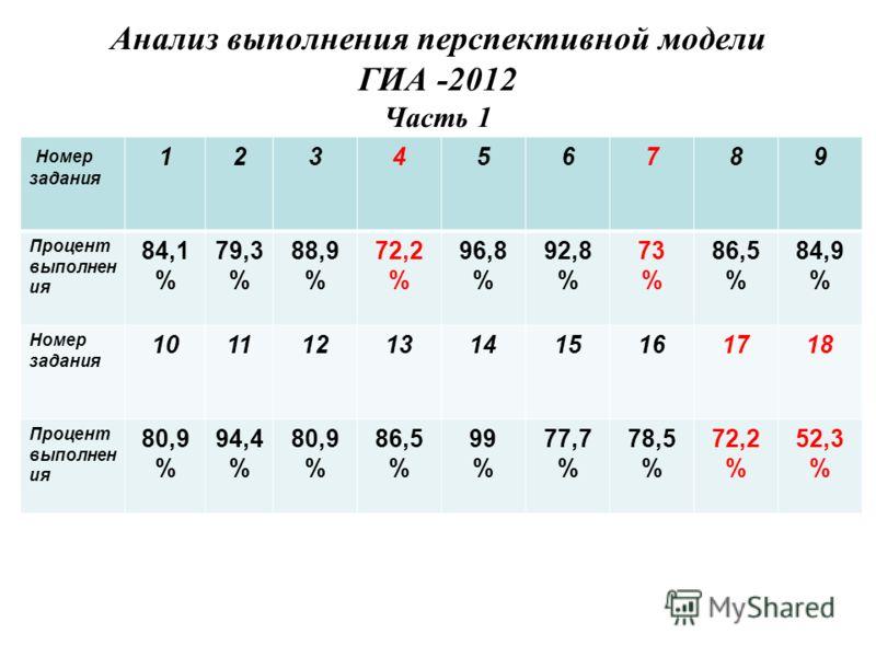 Анализ выполнения перспективной модели ГИА -2012 Часть 1 Номер задания 123456789 Процент выполнен ия 84,1 % 79,3 % 88,9 % 72,2 % 96,8 % 92,8 % 73 % 86,5 % 84,9 % Номер задания 101112131415161718 Процент выполнен ия 80,9 % 94,4 % 80,9 % 86,5 % 99 % 77