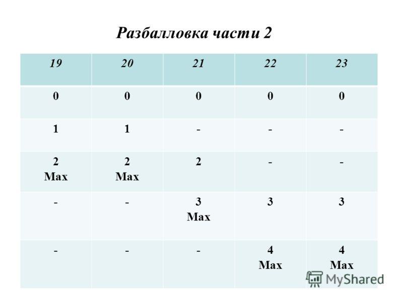 Разбалловка части 2 1920212223 00000 11--- 2 Max 2 Max 2-- --3 Max 33 ---4 Max 4 Max