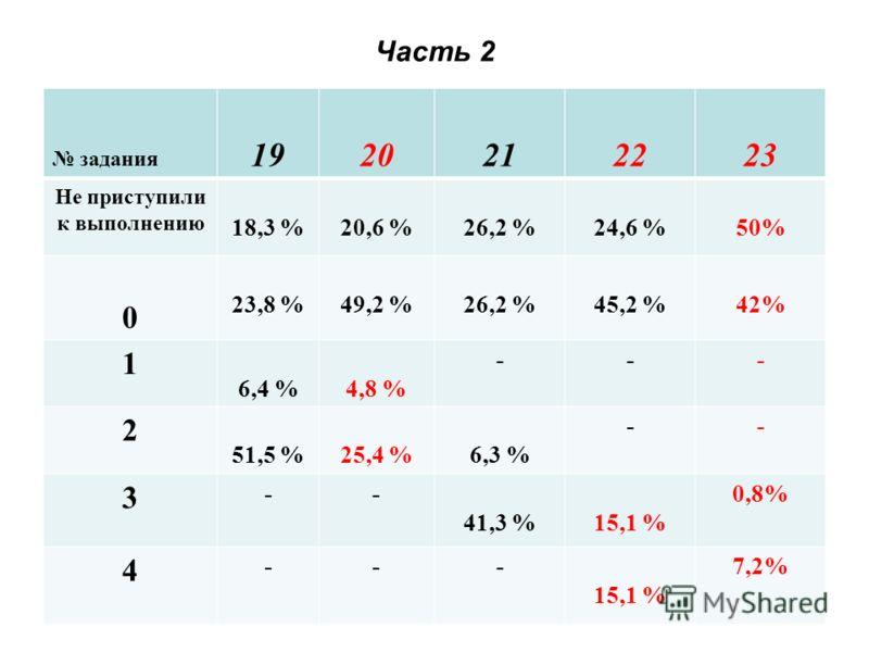 Часть 2 задания 1920212223 Не приступили к выполнению 18,3 %20,6 %26,2 %24,6 %50% 0 23,8 %49,2 %26,2 %45,2 %42% 1 6,4 %4,8 % --- 2 51,5 %25,4 %6,3 % -- 3 -- 41,3 %15,1 % 0,8% 4 --- 15,1 % 7,2%
