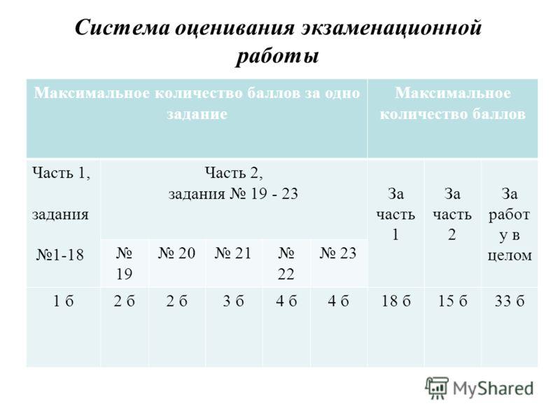 Система оценивания экзаменационной работы Максимальное количество баллов за одно задание Максимальное количество баллов Часть 1, задания 1-18 Часть 2, задания 19 - 23За часть 1 За часть 2 За работ у в целом 19 20 21 22 23 1 б2 б 3 б4 б 18 б15 б33 б