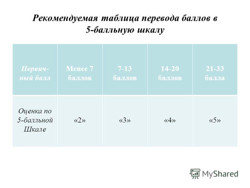 Рекомендуемая таблица перевода баллов в 5-балльную шкалу Первич- ный балл Менее 7 баллов 7-13 баллов 14-20 баллов 21-33 балла Оценка по 5-балльной Шкале «2»«3»«4»«5»