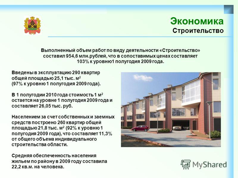 Экономика Строительство Выполненный объем работ по виду деятельности «Строительство» составил 954,6 млн.рублей, что в сопоставимых ценах составляет 103% к уровню1 полугодия 2009 года. Введены в эксплуатацию 290 квартир общей площадью 25,1 тыс. м 2 (9