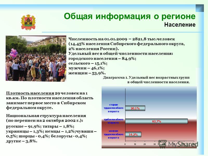 Общая информация о регионе Население Плотность населения 29 человек на 1 кв.км. По плотности населения область занимает первое место в Сибирском федеральном округе. Национальная структура населения (по переписи на 2 октября 2002 г.): русские – 91,9%;