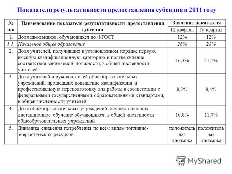 Показатели результативности предоставления субсидии в 2011 году п/п Наименование показателя результативности предоставления субсидии Значение показателя III кварталIV квартал 1.Доля школьников, обучающихся по ФГОСТ 12% 1.1.Начальное общее образование