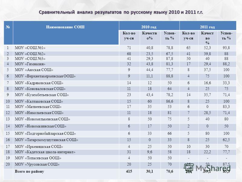 Сравнительный анализ результатов по русскому языку 2010 и 2011 г.г. Наименование СОШ2010 год2011 год Кол-во уч-ся Качеств о% Успев- ть % Кол-во уч-ся Качест во % Успев- ть % 1МОУ «СОШ 1»7140,878,86552,393,8 2МОУ «СОШ 2»6823,567,54139,888 3МОУ «СОШ 3»