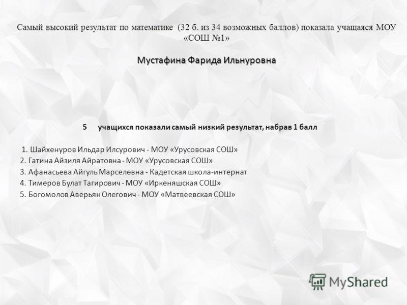 Мустафина Фарида Ильнуровна Самый высокий результат по математике (32 б. из 34 возможных баллов) показала учащаяся МОУ «СОШ 1» Мустафина Фарида Ильнуровна 5учащихся показали самый низкий результат, набрав 1 балл 1. Шайхенуров Ильдар Илсурович - МОУ «