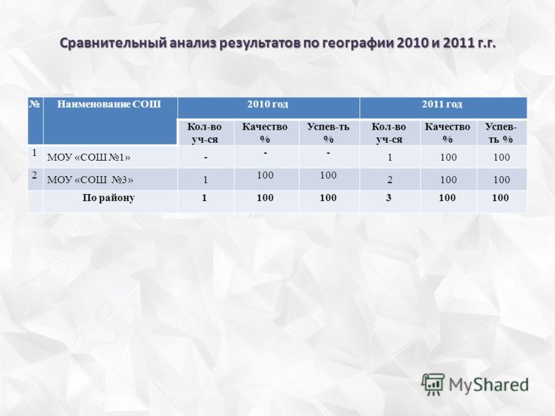 Сравнительный анализ результатов по географии 2010 и 2011 г.г. Наименование СОШ2010 год2011 год Кол-во уч-ся Качество % Успев-ть % Кол-во уч-ся Качество % Успев- ть % 1 МОУ «СОШ 1»- -- 1100 2 МОУ «СОШ 3»1 100 2 По району1100 3