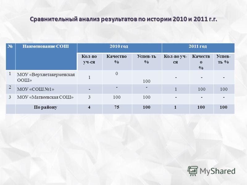Сравнительный анализ результатов по истории 2010 и 2011 г.г. Наименование СОШ2010 год2011 год Кол-во уч-ся Качество % Успев-ть % Кол-во уч- ся Качеств о % Успев- ть % 1 МОУ «Верхнетакерменская ООШ» 1 0 100 --- 2 МОУ «СОШ 1»- -- 1100 3МОУ «Матвеевская