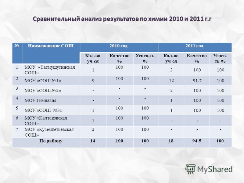 Сравнительный анализ результатов по химии 2010 и 2011 г.г Наименование СОШ2010 год2011 год Кол-во уч-ся Качество % Успев-ть % Кол-во уч-ся Качество % Успев- ть % 1 МОУ «Татмушугинская СОШ» 1 100 2 2 МОУ «СОШ 1»9 100 1291.7100 3 МОУ «СОШ 2»- -- 2100 4