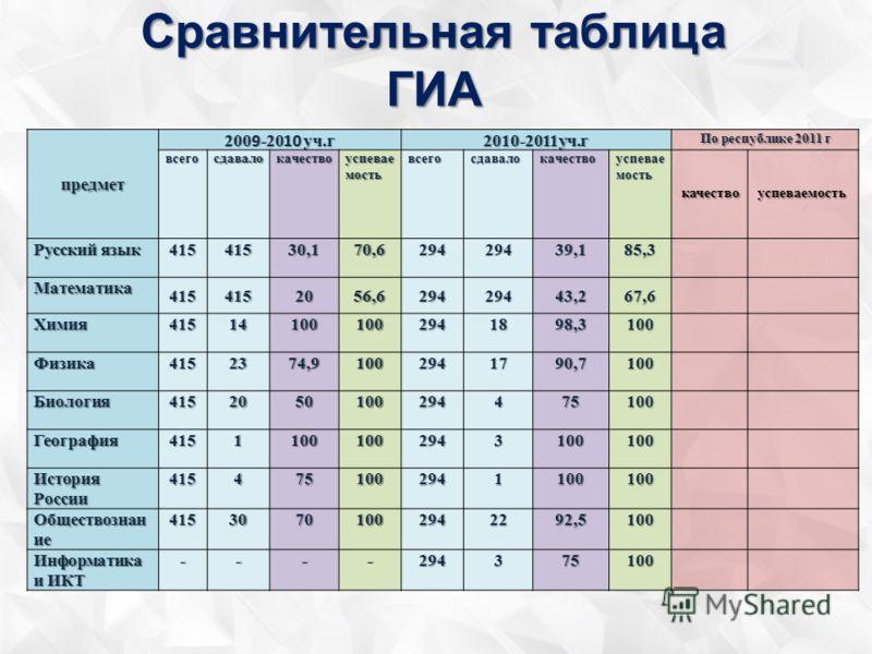 Сравнительная таблица ГИА предмет 200 9 -20 10 уч.г 2010-2011уч.г По республике 2011 г всегосдавалокачество успевае мость всегосдавалокачество качествоуспеваемость Русский язык 41541530,170,629429439,185,3 Математика 4154152056,629429443,267,6 Химия4