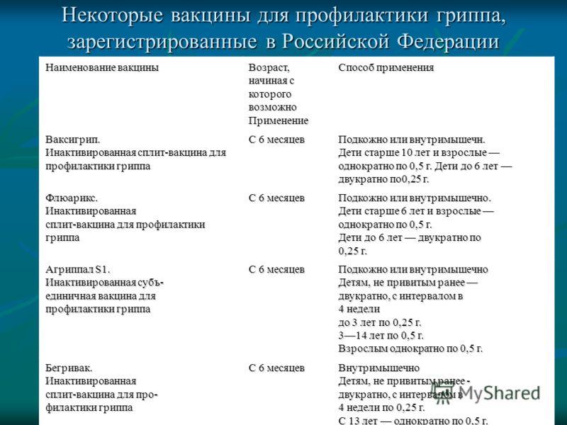 Некоторые вакцины для профилактики гриппа, зарегистрированные в Российской Федерации Наименование вакцины Возраст, начиная с которого возможно Применение Способ применения Ваксигрип. Инактивированная сплит-вакцина для профилактики гриппа С 6 месяцев