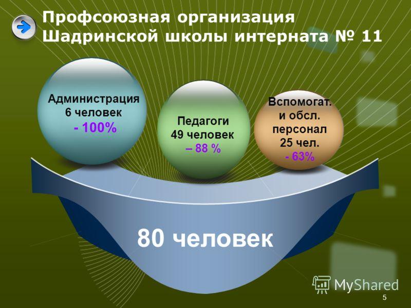 5 80 человек Администрация 6 человек - 100% Вспомогат. и обсл. персонал 25 чел. - 63% Педагоги 49 человек – 88 % Профсоюзная организация Шадринской школы интерната 11