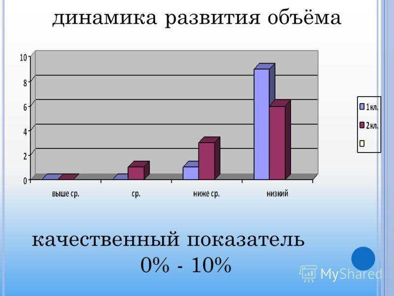 динамика развития объёма качественный показатель 0% - 10%