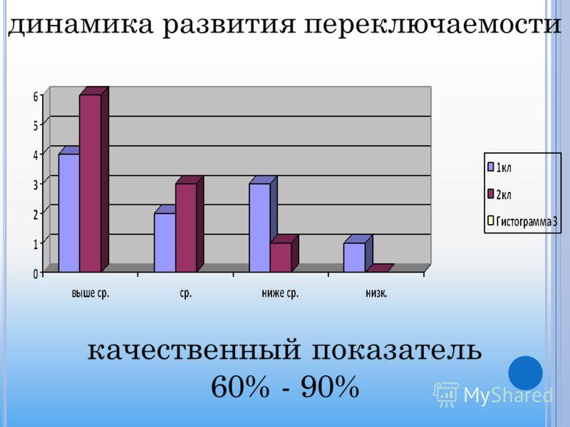 динамика развития переключаемости качественный показатель 60% - 90%