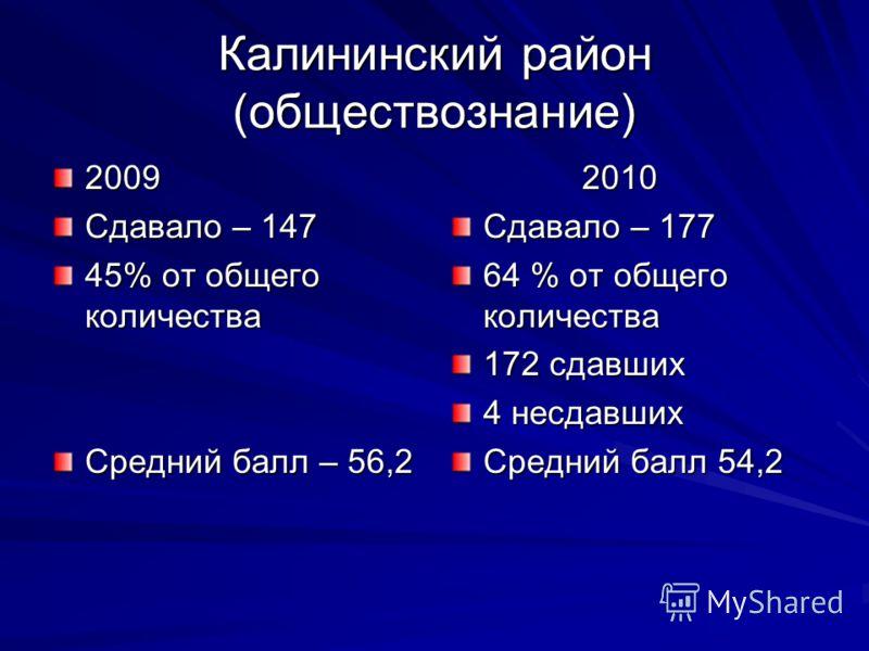 Калининский район (обществознание) 2009 Сдавало – 147 45% от общего количества Средний балл – 56,2 2010 2010 Сдавало – 177 64 % от общего количества 172 сдавших 4 несдавших Средний балл 54,2