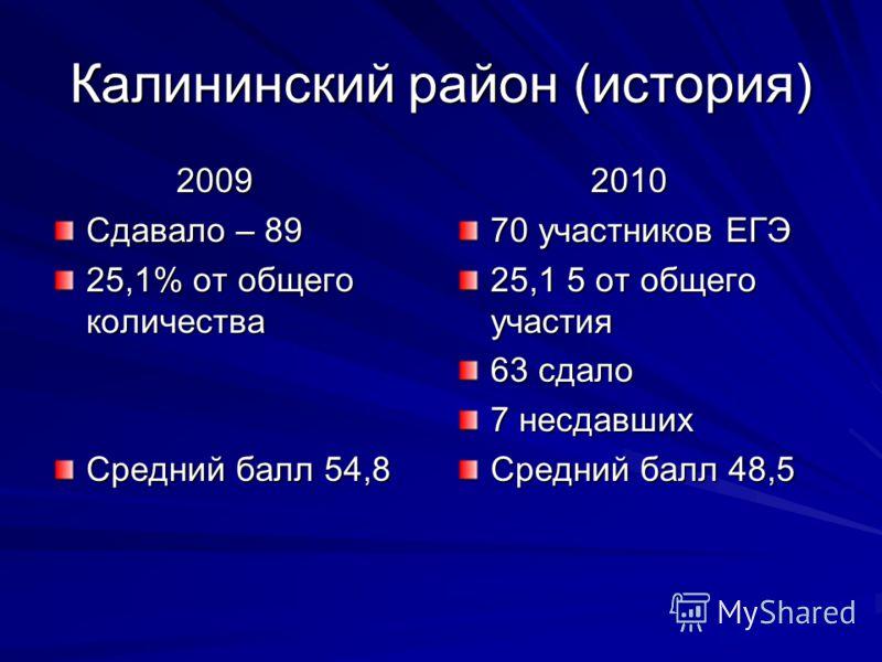 Калининский район (история) 2009 2009 Сдавало – 89 25,1% от общего количества Средний балл 54,8 2010 2010 70 участников ЕГЭ 25,1 5 от общего участия 63 сдало 7 несдавших Средний балл 48,5