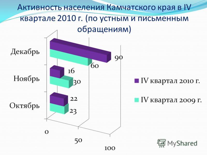 Активность населения Камчатского края в IV квартале 2010 г. (по устным и письменным обращениям)