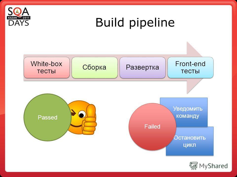 Остановить цикл Уведомить команду Уведомить команду Build pipeline White-box тесты СборкаРазвертка Front-end тесты Passed Failed