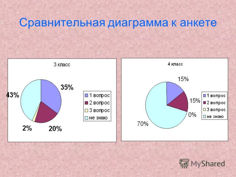Сравнительная диаграмма к анкете