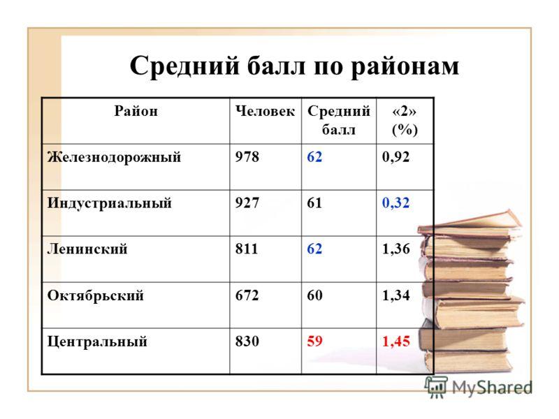 Средний балл по районам РайонЧеловекСредний балл «2» (%) Железнодорожный978620,92 Индустриальный927610,32 Ленинский811621,36 Октябрьский672601,34 Центральный830591,45
