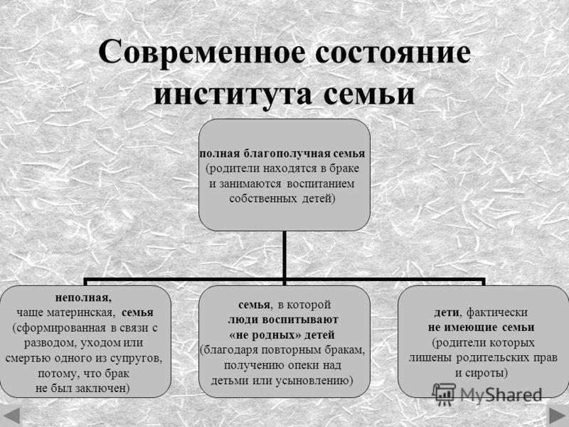 Современное состояние института семьи полная благополучная семья (родители находятся в браке и занимаются воспитанием собственных детей) неполная, чаще материнская, семья (сформированная в связи с разводом, уходом или смертью одного из супругов, пото