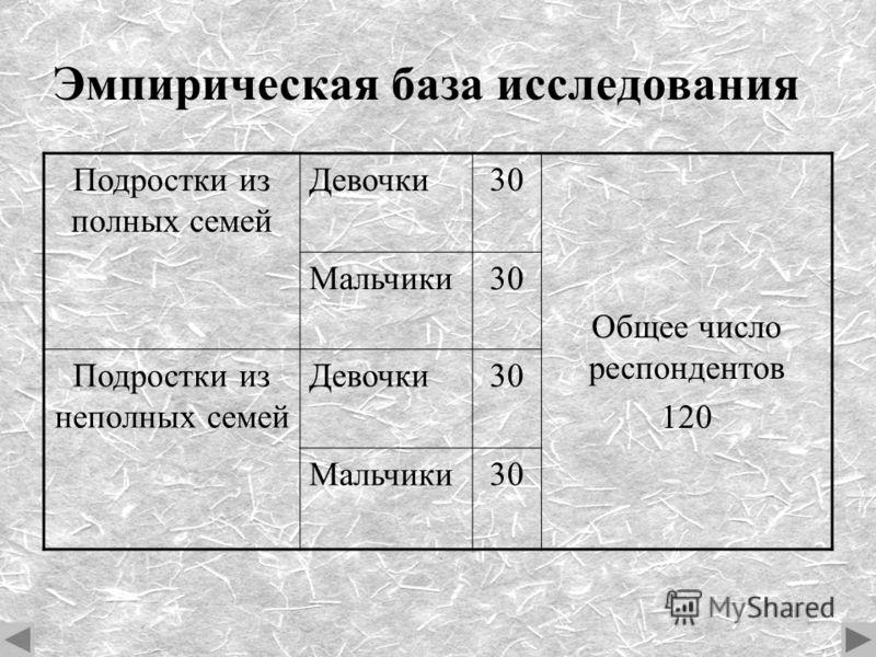 Эмпирическая база исследования Подростки из полных семей Девочки30 Общее число респондентов 120 Мальчики30 Подростки из неполных семей Девочки30 Мальчики30