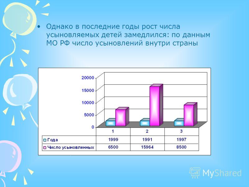Однако в последние годы рост числа усыновляемых детей замедлился: по данным МО РФ число усыновлений внутри страны