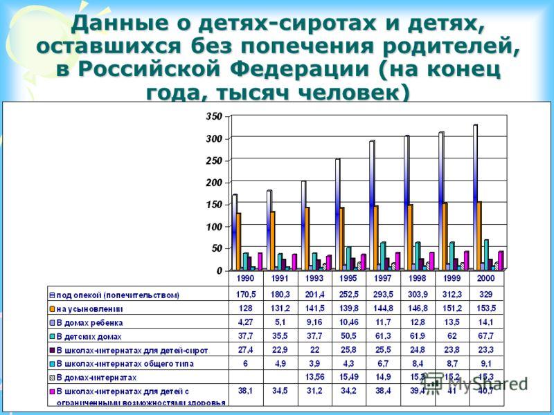 Данные о детях-сиротах и детях, оставшихся без попечения родителей, в Российской Федерации (на конец года, тысяч человек)