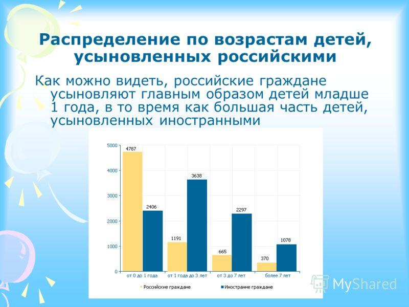 Распределение по возрастам детей, усыновленных российскими Как можно видеть, российские граждане усыновляют главным образом детей младше 1 года, в то время как большая часть детей, усыновленных иностранными