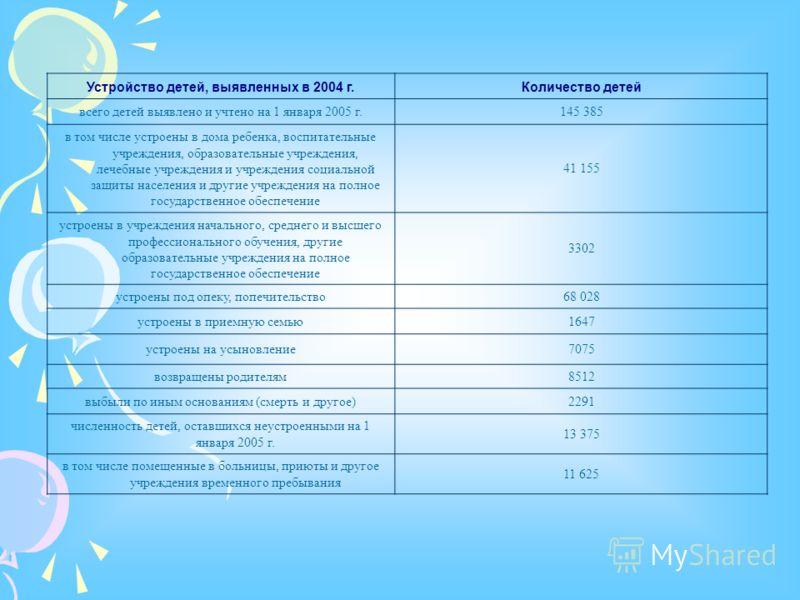 Устройство детей, выявленных в 2004 г.Количество детей всего детей выявлено и учтено на 1 января 2005 г.145 385 в том числе устроены в дома ребенка, воспитательные учреждения, образовательные учреждения, лечебные учреждения и учреждения социальной за