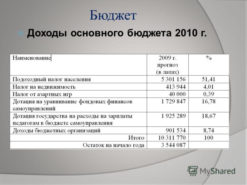 Бюджет Доходы основного бюджета 2010 г.