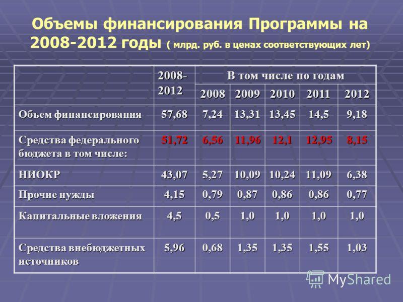 Объемы финансирования Программы на 2008-2012 годы ( млрд. руб. в ценах соответствующих лет) 2008- 2012 В том числе по годам 20082009201020112012 Объем финансирования 57,687,2413,3113,4514,59,18 Средства федерального бюджета в том числе: 51,726,5611,9