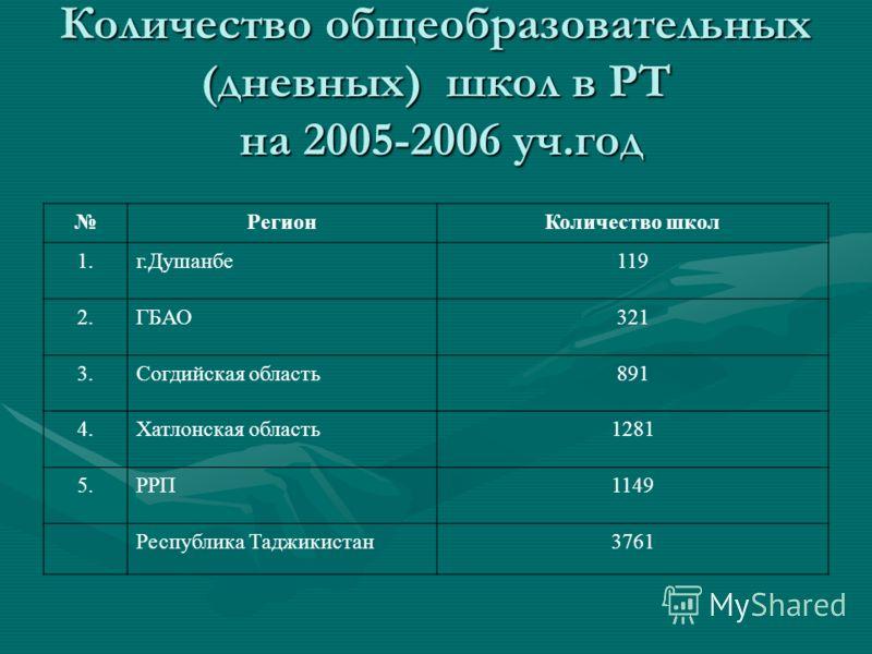 Количество общеобразовательных (дневных) школ в РТ на 2005-2006 уч.год РегионКоличество школ 1.г.Душанбе119 2.ГБАО321 3.Согдийская область891 4.Хатлонская область1281 5.РРП1149 Республика Таджикистан3761
