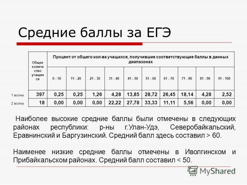 Средние баллы за ЕГЭ Наиболее высокие средние баллы были отмечены в следующих районах республики: р-ны г.Улан-Удэ, Северобайкальский, Еравнинский и Баргузинский. Средний балл здесь составил > 60. Наименее низкие средние баллы отмечены в Иволгинском и