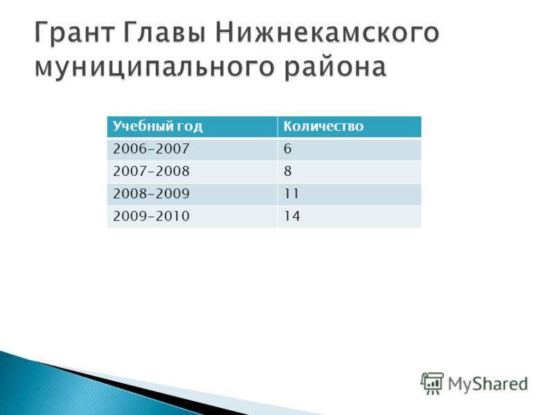 Учебный годКоличество 2006-20076 2007-20088 2008-200911 2009-201014