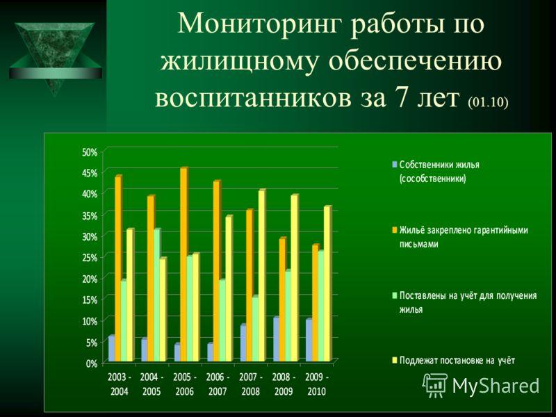 Мониторинг работы по жилищному обеспечению воспитанников за 7 лет (01.10)