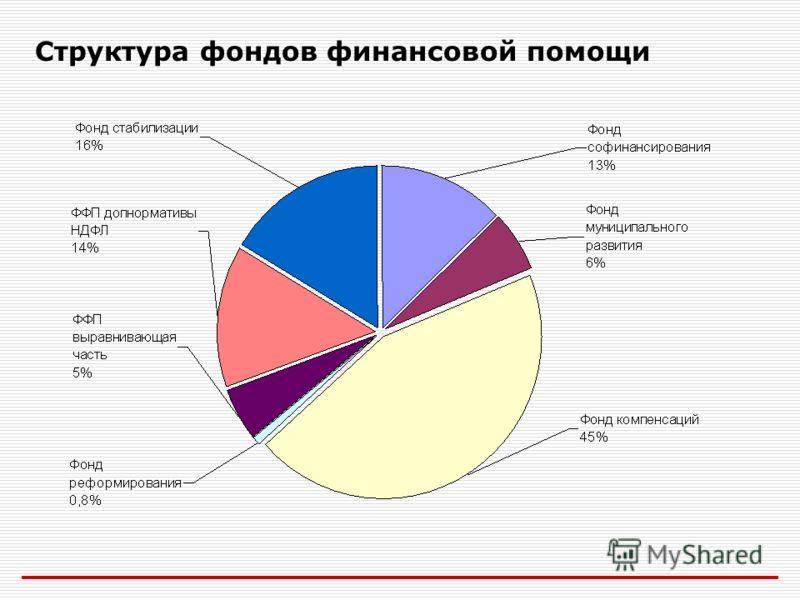Структура фондов финансовой помощи