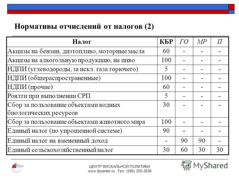 ЦЕНТР ФИСКАЛЬНОЙ ПОЛИТИКИ www.fpcenter.ru Тел.: (095) 205-3536 Нормативы отчислений от налогов (2) НалогКБРГОМРП Акцизы на бензин, дизтопливо, моторные масла60--- Акцизы на алкогольную продукцию, на пиво100--- НДПИ (углеводороды, за искл. газа горюче
